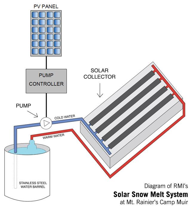 Diagram of RMI's Solar Snow Melt System at Camp Muir